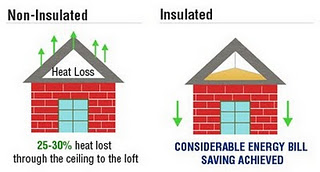 on an account the average decrease in energy consumption and payback of insulate counts in form of 1 to 12 months